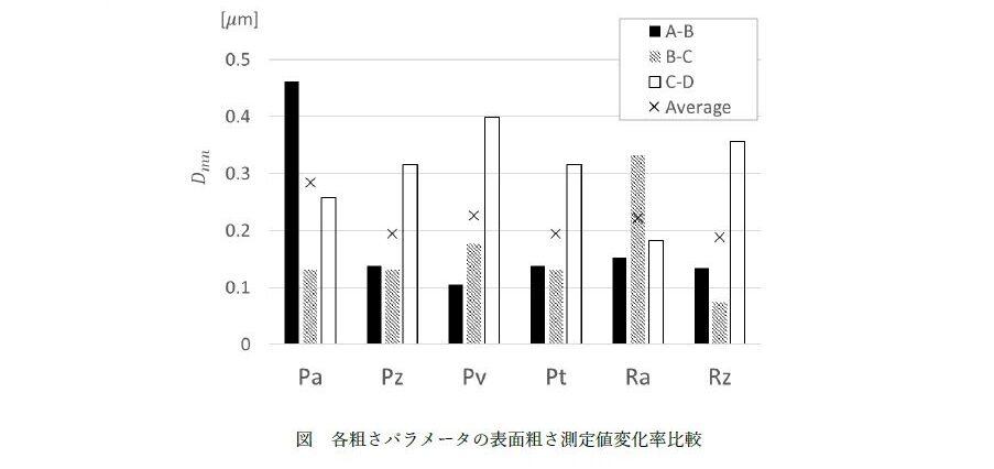 FRP表面粗さ測定値変化率