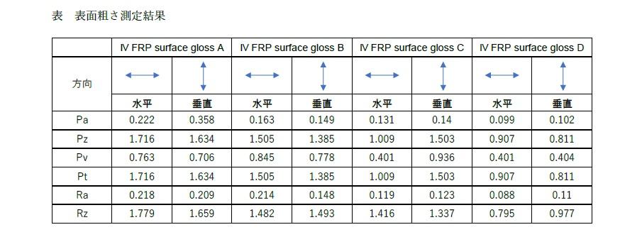 FRP表面粗さ測定結果