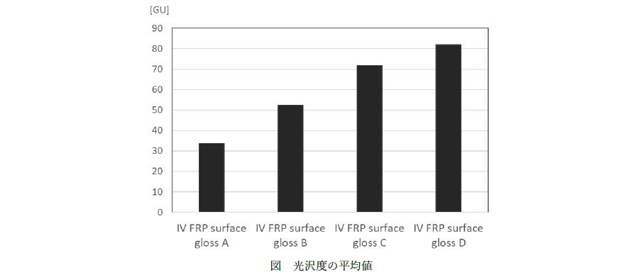 FRP光沢度測定結果