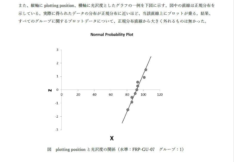 正規分布のモデル適合性検定