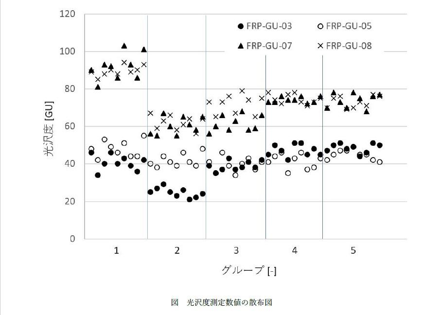 表面光沢度測定